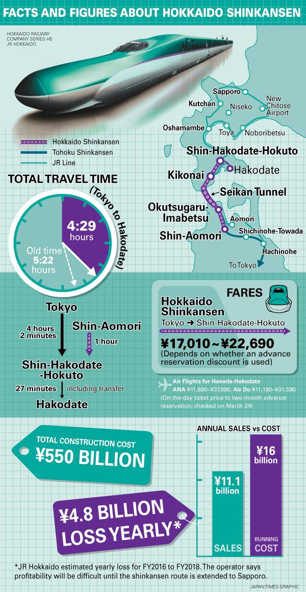 hokkaido-shinkansen